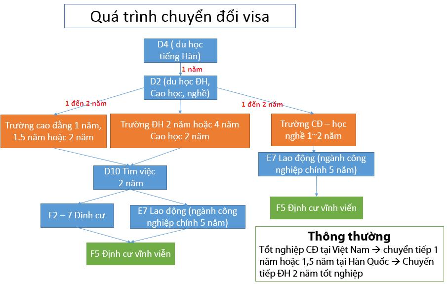 chuyển đổi VISA của du học sinh Hàn Quốc