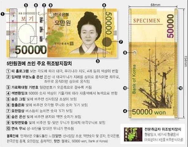 50.000 Won bằng bao nhiêu tiền Việt