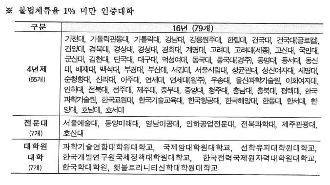 các trường TOP ưu tiên Hàn Quốc