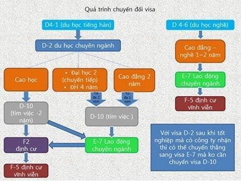 Quy trình chuyển đổi visa du học tiếng và du học nghề Hàn Quốc