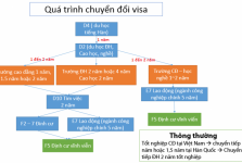 du học Hàn Quốc VISA E7 sự thực thế nào
