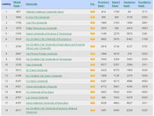 Bảng xếp hạng các trường đại học ở Việt Nam