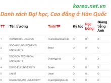 danh sách các trường cao đẳng đại học ở Hàn Quốc