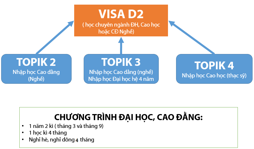 Du học Hàn Quốc với visa D2
