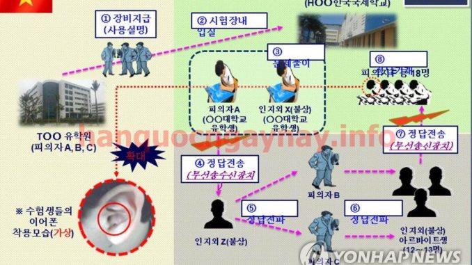 Phá đường dây du học nghề D4-6
