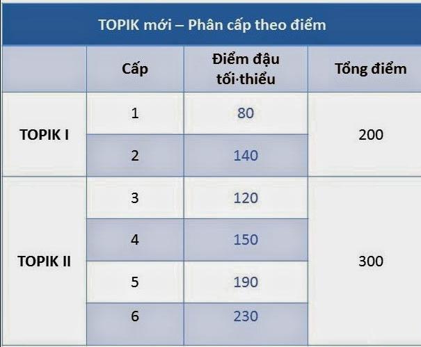 Phân loại cấp độ chứng chỉ tiếng Hàn Topik theo điểm số