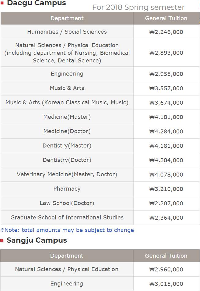 Học phí đại học visa thẳng du nhất ở Daegu