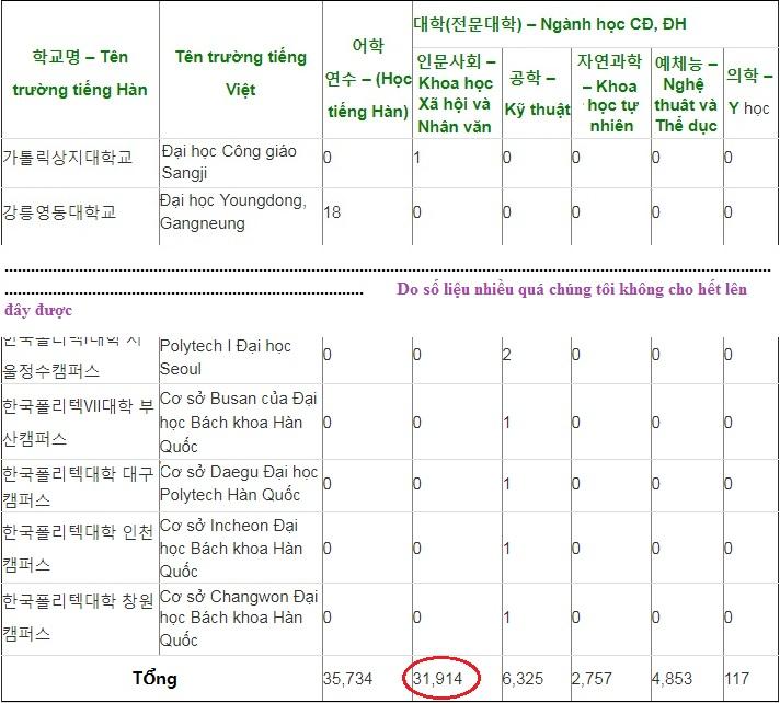 Từ con số này cho chúng ta biết ngành kinh tế vấn là lựa chọn lớn của du học sinh VN ở Hàn Quốc.