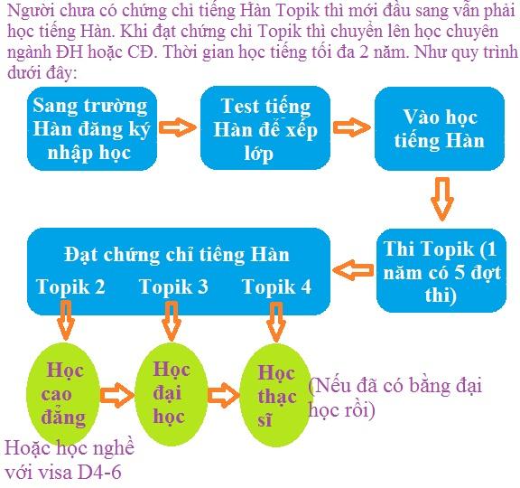 Quy trình sang Hàn học tiếng Hàn
