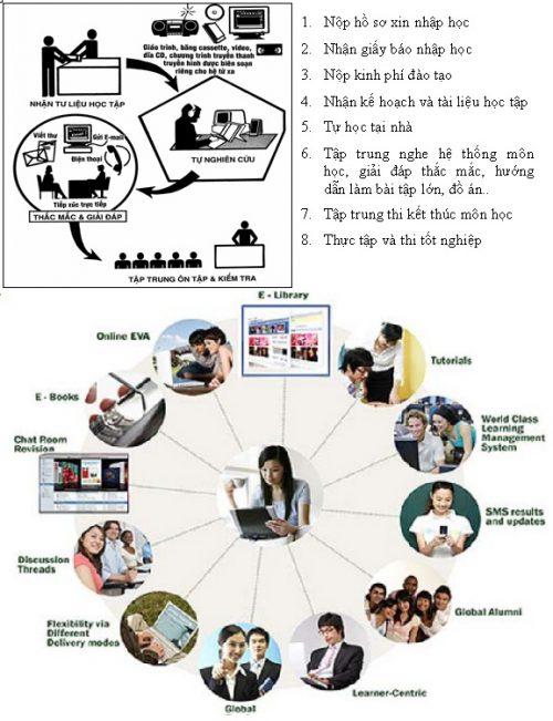 Quy trình, hình thức học đại học từ xa ở Hàn Quốc