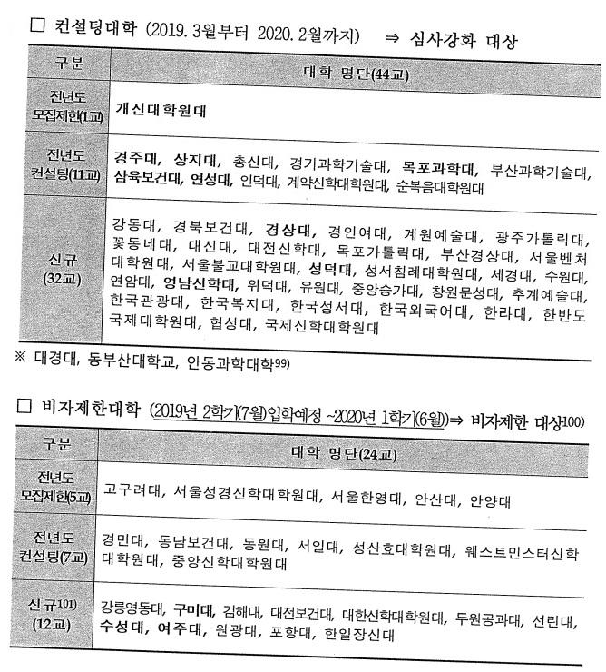 Danh sách các trườn đại học, cao đẳng của Hàn Quốc bị hạn chế và bị cấm ra visa cho du học sinh VN