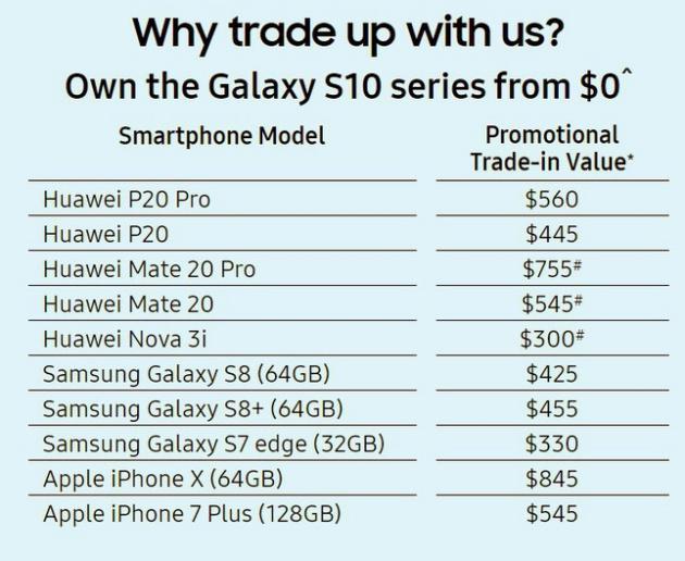 Samsung Singapore cho phép người dùng tại nước này đổi Huawei cũ lấy Samsung mới với mức giá ưu đãi