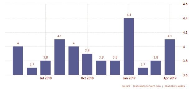 Biểu đồ thể hiện tỉ lệ thất nghiệp tại Hàn Quốc qua các quý của năm 2018 và 2019