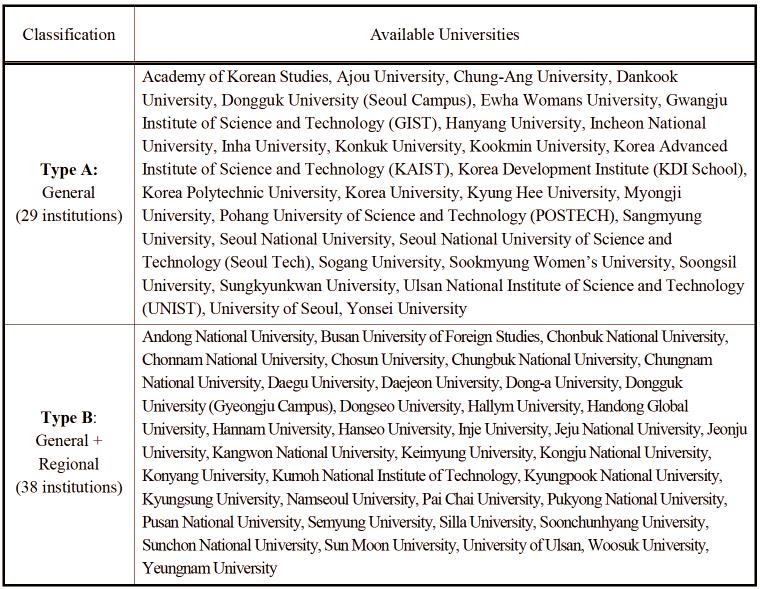 Danh sách các trường được chỉ định trong Chương trình Học bổng Hàn Quốc Toàn cầu tính đến năm 2019