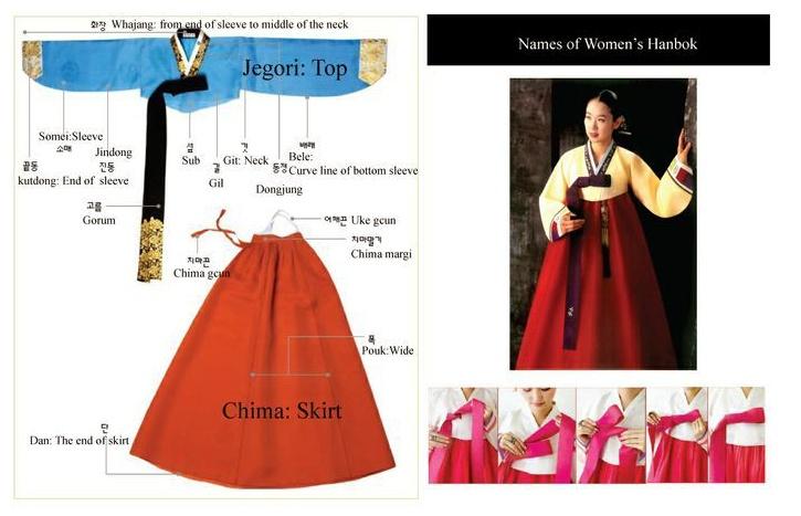 Cấu tạo của bộ hanbok nữ