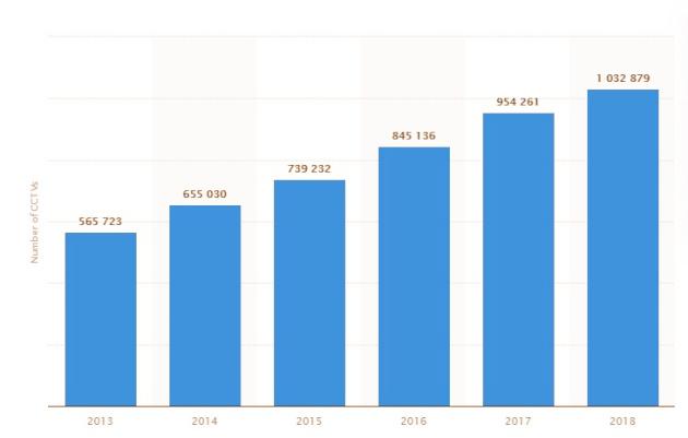 Số lượng CCTV được lắp thêm hàng năm ở Hàn Quốc trong giai đoạn 2013 - 2018