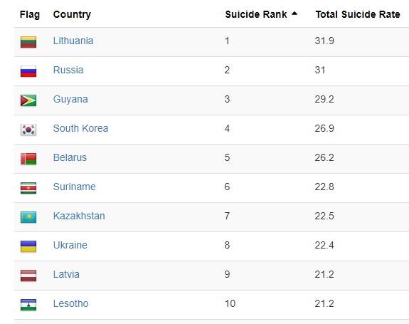 Tỉ lệ tự tử ở Hàn Quốc cao thứ 4 trên thế giới trong năm 2019