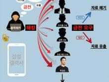 Điện thoại Samsung của nhiều sao Hàn bị hack, từ đó làm lộ thông tin cá nhân của những nạn nhân trong vụ việc