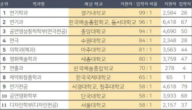 Ngành học có tỉ lệ chọi cao nhất Hàn Quốc => ngành học Hot nhất Hàn Quốc