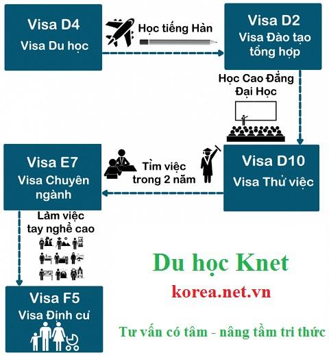 Các bước chuyển đổi visa du học sinh