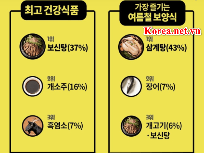 Một số thống kê tại Hàn Quốc năm 2018 khiến nhiều người ngỡ ngàng