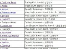 Ngành học Quản Trị Kinh Doanh các trường ở Hàn Quốc